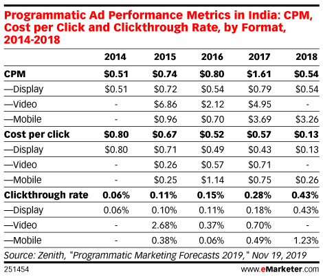 Programmatic Ad Performance Metrics in India: CPM, Cost per Click and Clickthrough Rate, by Format, 2014-2018