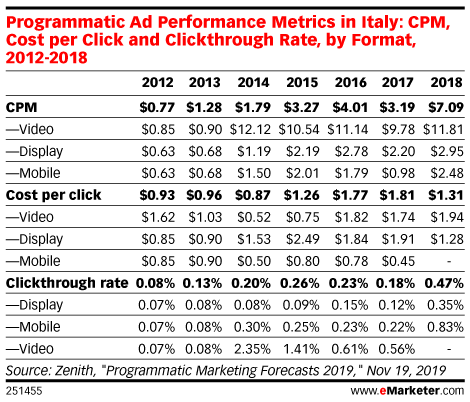Programmatic Ad Performance Metrics in Italy: CPM, Cost per Click and Clickthrough Rate, by Format, 2012-2018