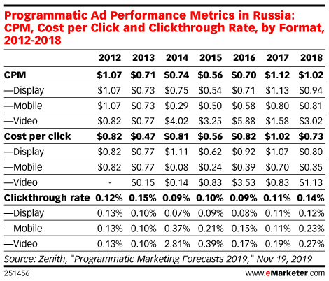 Programmatic Ad Performance Metrics in Russia: CPM, Cost per Click and Clickthrough Rate, by Format, 2012-2018