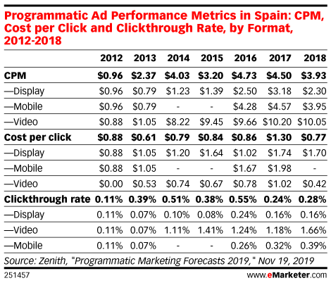 Programmatic Ad Performance Metrics in Spain: CPM, Cost per Click and Clickthrough Rate, by Format, 2012-2018