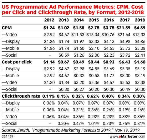 US Programmatic Ad Performance Metrics: CPM, Cost per Click and Clickthrough Rate, by Format, 2012-2018