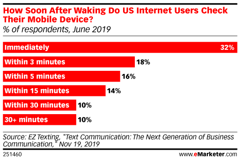 How Soon After Waking Do US Internet Users Check Their Mobile Device? (% of respondents, June 2019)
