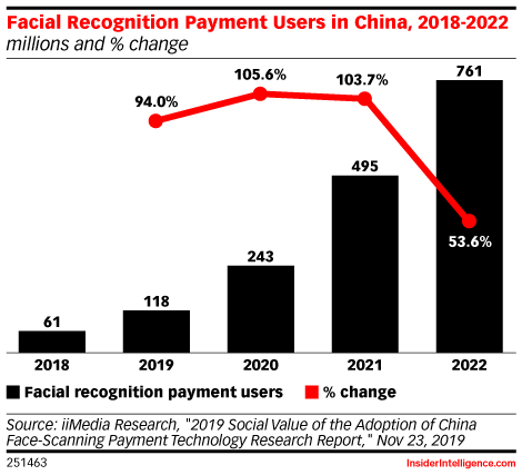 Facial Recognition Payment Users in China, 2018-2022 (millions and % change)