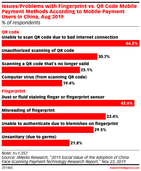Issues/Problems with Fingerprint vs. QR Code Mobile Payment Methods According to Mobile Payment Users in China, Aug 2019 (% of respondents)