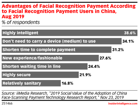 Advantages of Facial Recognition Payment According to Facial Recognition Payment Users in China, Aug 2019 (% of respondents)