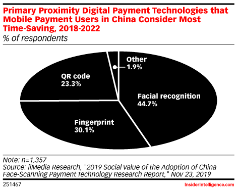 Primary Proximity Digital Payment Technologies that Mobile Payment Users in China Consider Most Time-Saving, 2018-2022 (% of respondents)