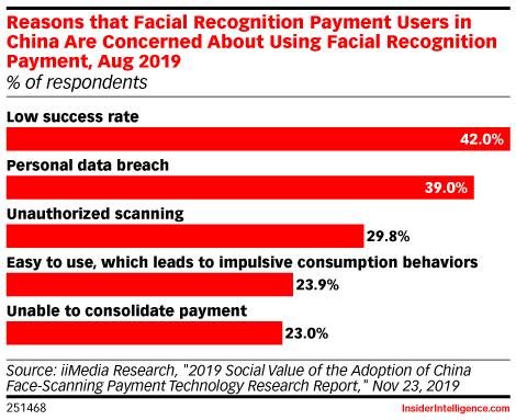 Reasons that Facial Recognition Payment Users in China Are Concerned About Using Facial Recognition Payment, Aug 2019 (% of respondents)