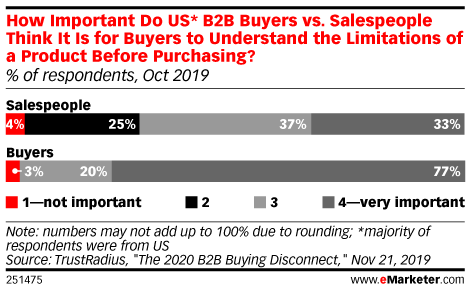 How Important Do US* B2B Buyers vs. Salespeople Think It Is for Buyers to Understand the Limitations of a Product Before Purchasing? (% of respondents, Oct 2019)