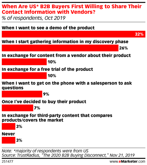 When Are US* B2B Buyers First Willing to Share Their Contact Information with Vendors? (% of respondents, Oct 2019)