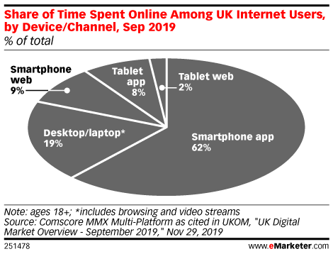 Share of Time Spent Online Among UK Internet Users, by Device/Channel, Sep 2019 (% of total)
