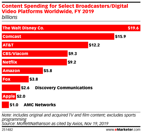 Content Spending for Select Broadcasters/Digital Video Platforms Worldwide, FY 2019 (billions)
