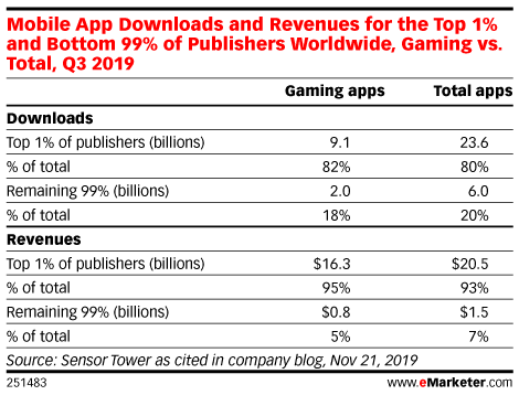 Mobile App Downloads and Revenues for the Top 1% and Bottom 99% of Publishers Worldwide, Gaming vs. Total, Q3 2019