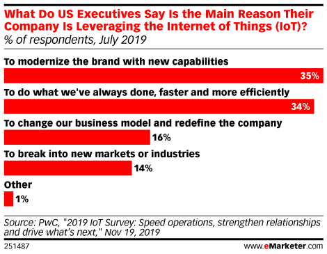 What Do US Executives Say Is the Main Reason Their Company Is Leveraging the Internet of Things (IoT)? (% of respondents, July 2019)
