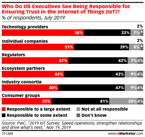 Who Do US Executives See Being Responsible for Ensuring Trust in the Internet of Things (IoT)? (% of respondents, July 2019)