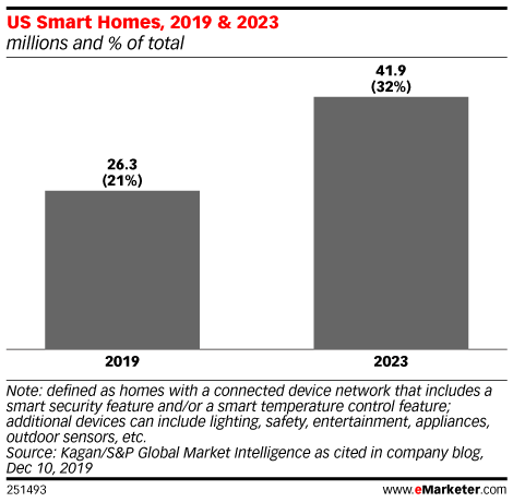 US Smart Homes, 2019 & 2023 (millions and % of total)