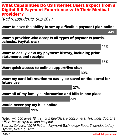 What Capabilities Do US Internet Users Expect from a Digital Bill Payment Experience with Their Medical Provider*? (% of respondents, Sep 2019)