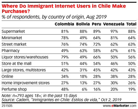 Where Do Immigrant Internet Users in Chile Make Purchases? (% of respondents, by country of origin, Aug 2019)