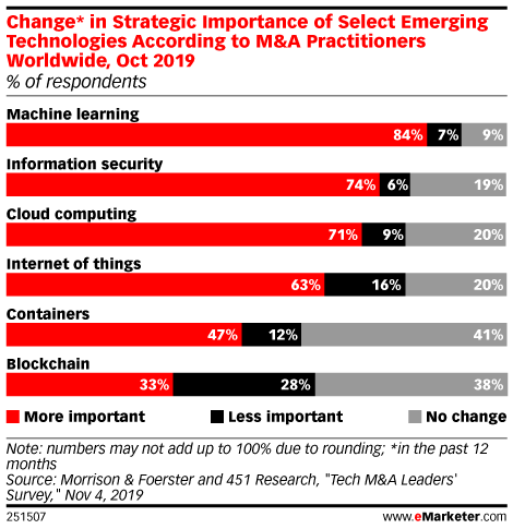 Change* in Strategic Importance of Select Emerging Technologies According to M&A Practitioners Worldwide, Oct 2019 (% of respondents)