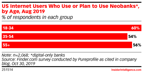 US Internet Users Who Are Currently Using or Planning to Use Neobanks*, by Age, Aug 2019 (% of respondents in each group)