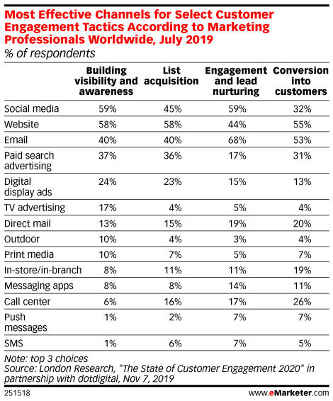 Most Effective Channels for Select Customer Engagement Tactics According to Marketing Professionals Worldwide, July 2019 (% of respondents)