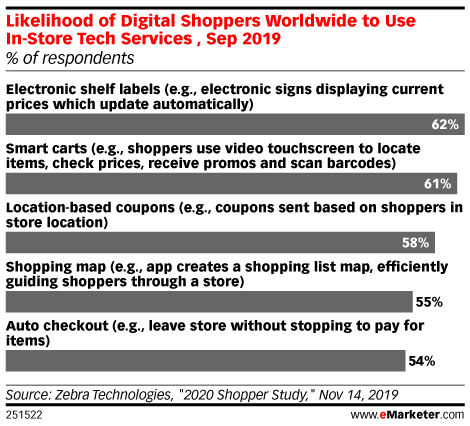 Likelihood of Digital Shoppers Worldwide to Use In-Store Tech Services , Sep 2019 (% of respondents)