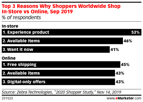 Top 3 Reasons Why Shoppers Worldwide Shop In-Store vs Online, Sep 2019 (% of respondents)
