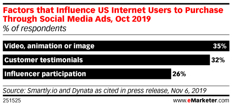 Factors that Influence US Internet Users to Purchase Through Social Media Ads, Oct 2019 (% of respondents)