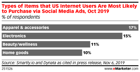 Types of Items that US Internet Users Are Most Likely to Purchase via Social Media Ads, Oct 2019 (% of respondents)