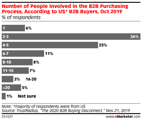 Number of People Involved in the B2B Purchasing Process, According to US* B2B Buyers, Oct 2019 (% of respondents)
