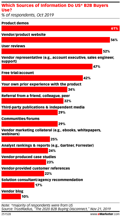 Which Sources of Information Do US* B2B Buyers Use? (% of respondents, Oct 2019)