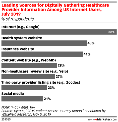 Leading Sources for Digitally Gathering Healthcare Provider Information Among US Internet Users, July 2019 (% of respondents)