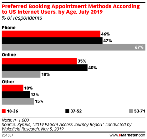 Preferred Booking Appointment Methods According to US Internet Users, by Age, July 2019 (% of respondents)