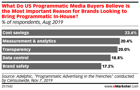 What Do US Programmatic Media Buyers Believe Is the Most Important Reason for Brands Looking to Bring Programmatic In-House? (% of respondents, Aug 2019)