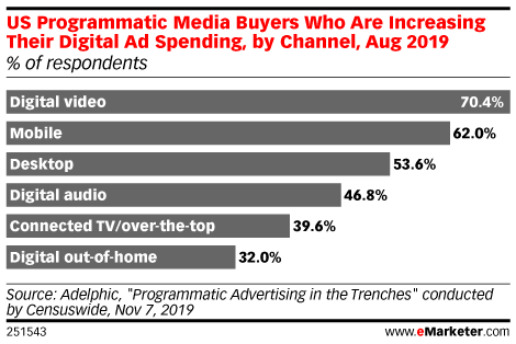 US Programmatic Media Buyers Who Are Increasing Their Digital Ad Spending, by Channel, Aug 2019 (% of respondents)