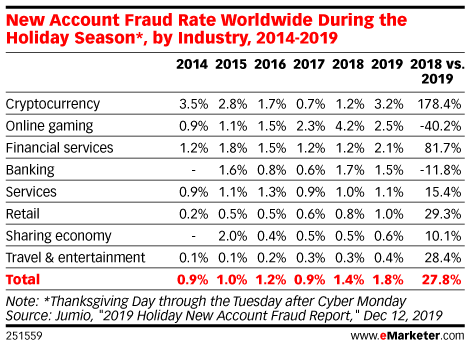 New Account Fraud Rate Worldwide During the Holiday Season*, by Industry, 2014-2019