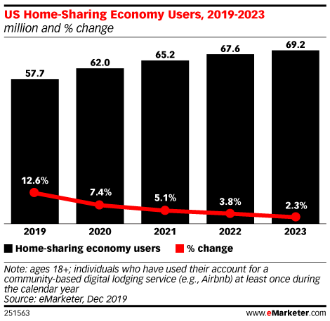 US Home-Sharing Economy Users, 2019-2023 (million and % change)