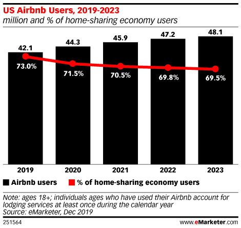 US Airbnb Users, 2019-2023 (million and % of home-sharing economy users)