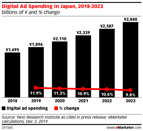 Digital Ad Spending in Japan, 2018-2023 (billions of ¥ and % change)