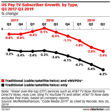 US Pay TV Subscriber Growth, by Type, Q3 2017-Q3 2019 (% change)