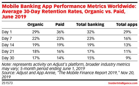 Mobile Banking App Performance Metrics Worldwide: Average 30-Day Retention Rates, Organic vs. Paid, June 2019