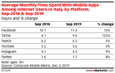 Average Monthly Time Spent With Mobile Apps Among Internet Users in Italy, by Platform, Sep 2018 & Sep 2019 (hours and % change)