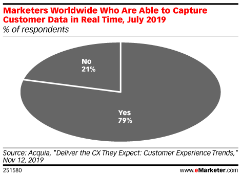 Marketers Worldwide Who Are Able to Capture Customer Data in Real Time, July 2019 (% of respondents)