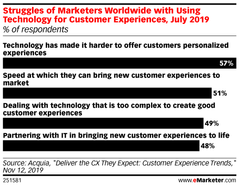 Struggles of Marketers Worldwide with Using Technology for Customer Experiences, July 2019 (% of respondents)