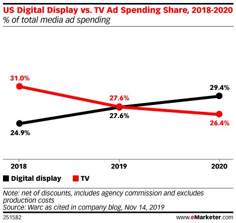 US Digital Display vs. TV Ad Spending Share, 2018-2020 (% of total media ad spending)