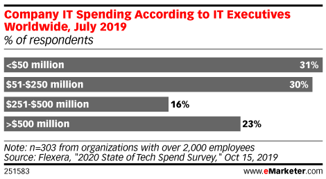 Company IT Spending According to IT Executives Worldwide, July 2019 (% of respondents)