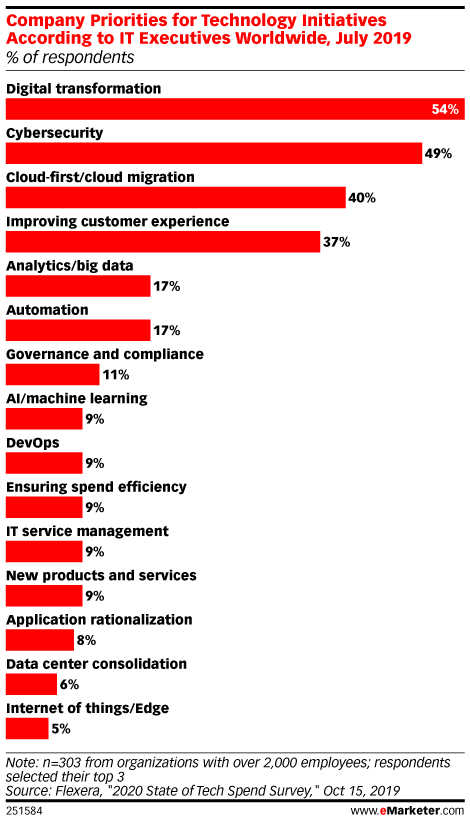 Company Priorities for Technology Initiatives According to IT Executives Worldwide, July 2019 (% of respondents)