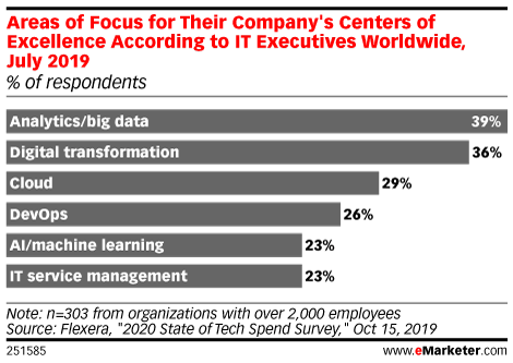 Areas of Focus for Their Company's Centers of Excellence According to IT Executives Worldwide, July 2019 (% of respondents)