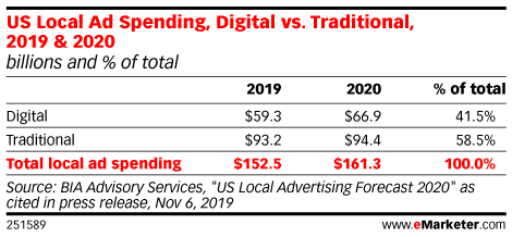 US Local Ad Spending, Digital vs. Traditional, 2019 & 2020 (billions and % of total)
