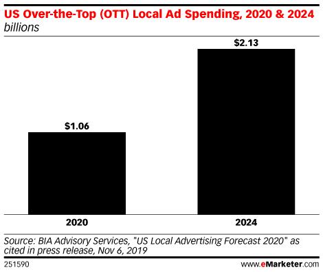 US Over-the-Top (OTT) Local Ad Spending, 2020 & 2024 (billions)