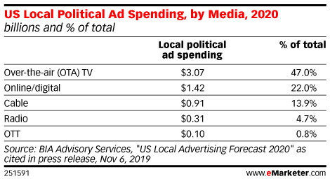 US Local Political Ad Spending, by Media, 2020 (billions and % of total)